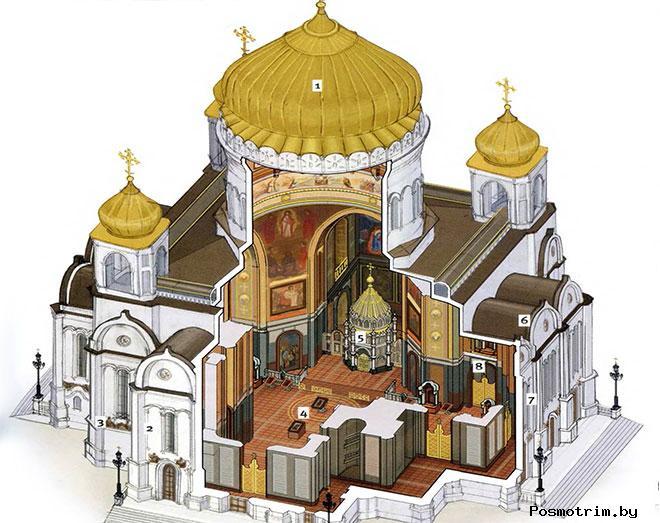 Архитектура храма Христа Спасителя