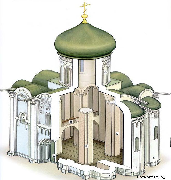 Архитектура храма Покрова на Нерли