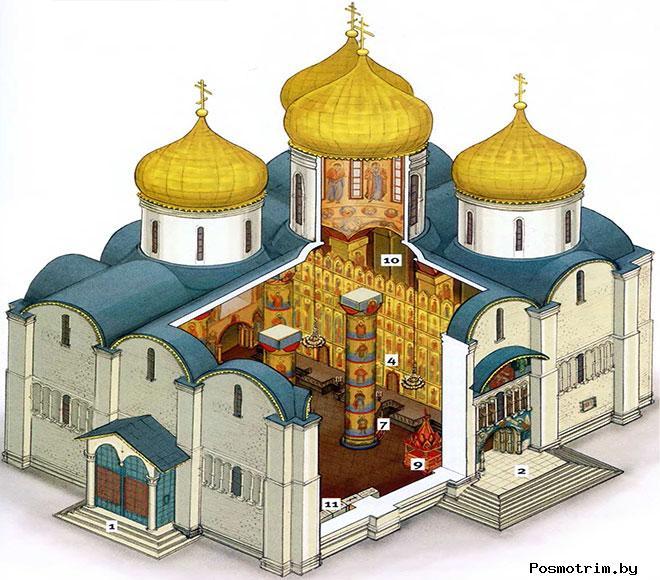 Архитектура Успенского собора Москвы