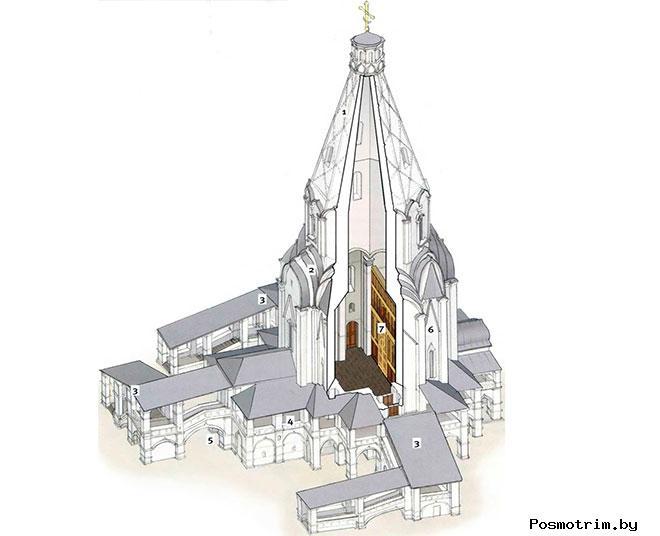 Церковь в селе Коломенском стиль