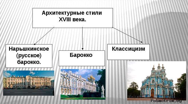 Архитектура России 18 век