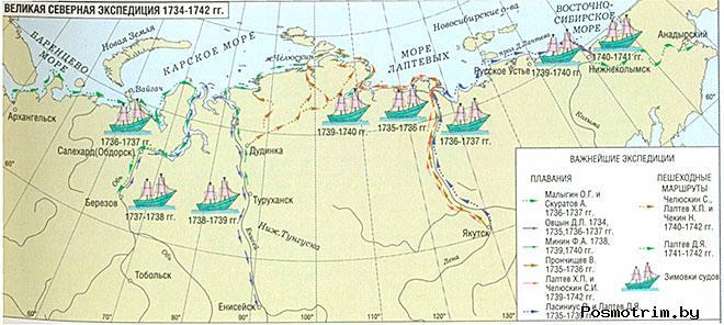 Итоги Великой Северной экспедиции